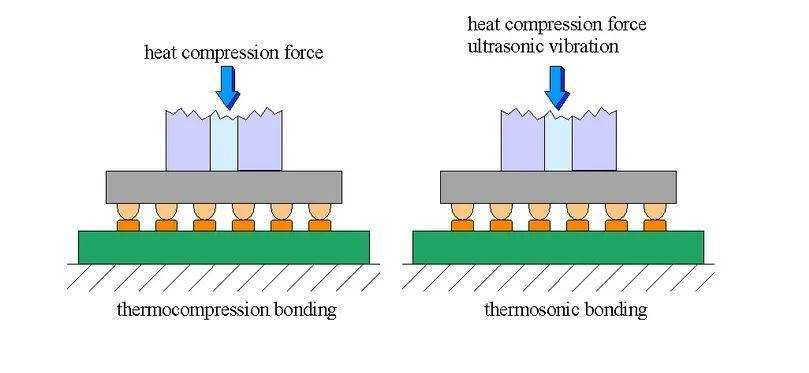 金凸点超声热压倒装焊技术